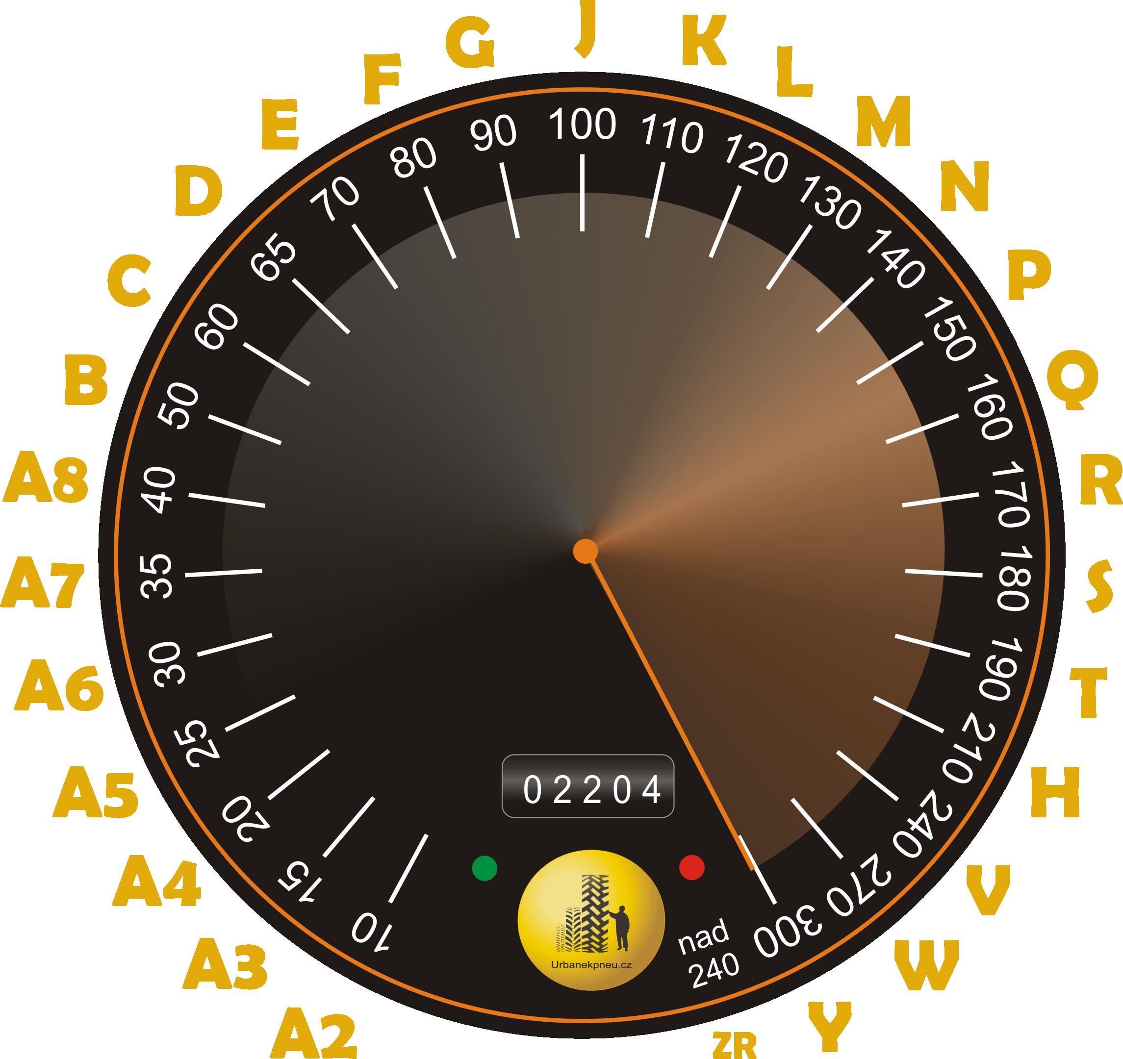 rychlostni_index